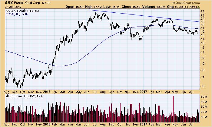 Barrick Gold Aktie Kursziel